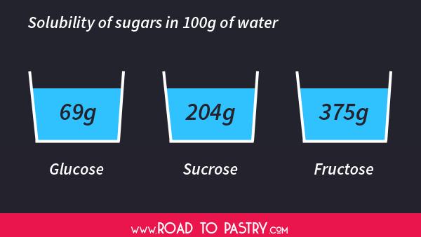 sugar-solubility
