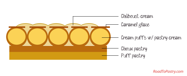 The different components of a Saint-Honoré cake