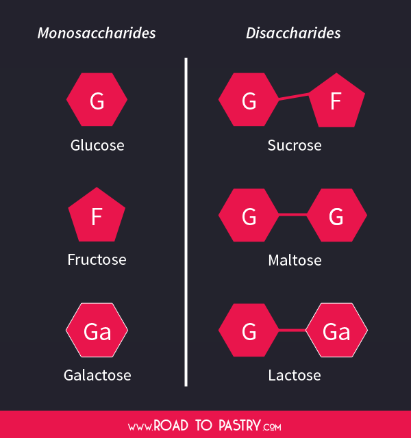 mono-and-disaccharides