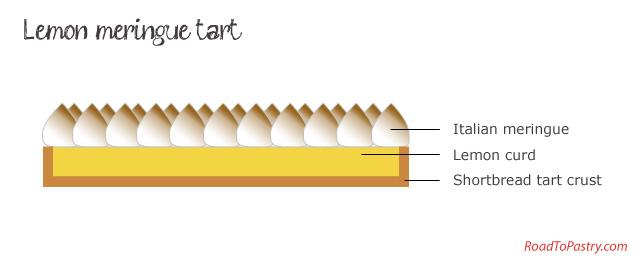 illustration-lemon-meringue-tart